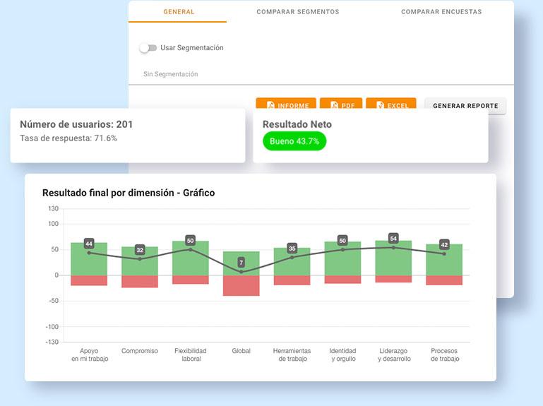 Rex+ Clima Dashboard interactivos